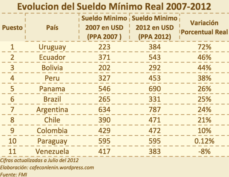 Cuanto Quedo El Sueldo Minimo En Venezuela 2013 | Autos Post