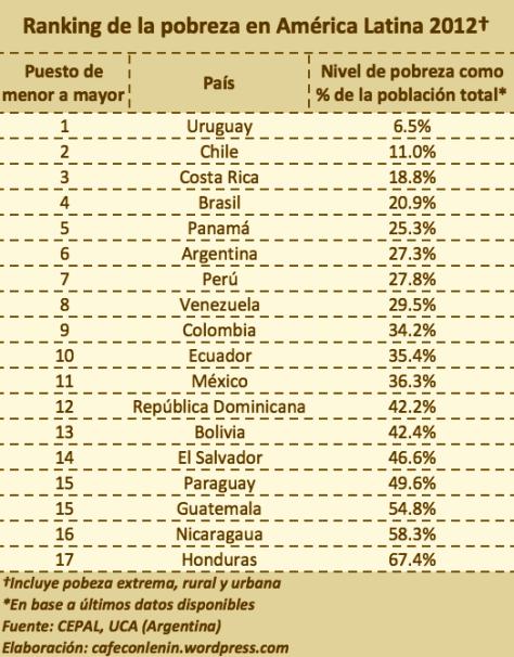 Los 10 países con más pobreza en América Latina