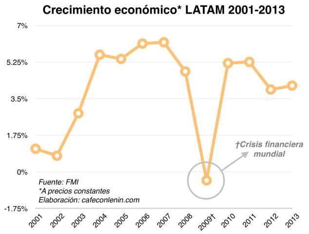 Crecimiento económico LATAM 2001-2013